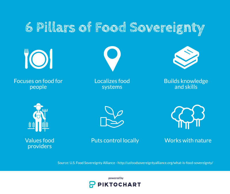 Six principles of food sovereignty