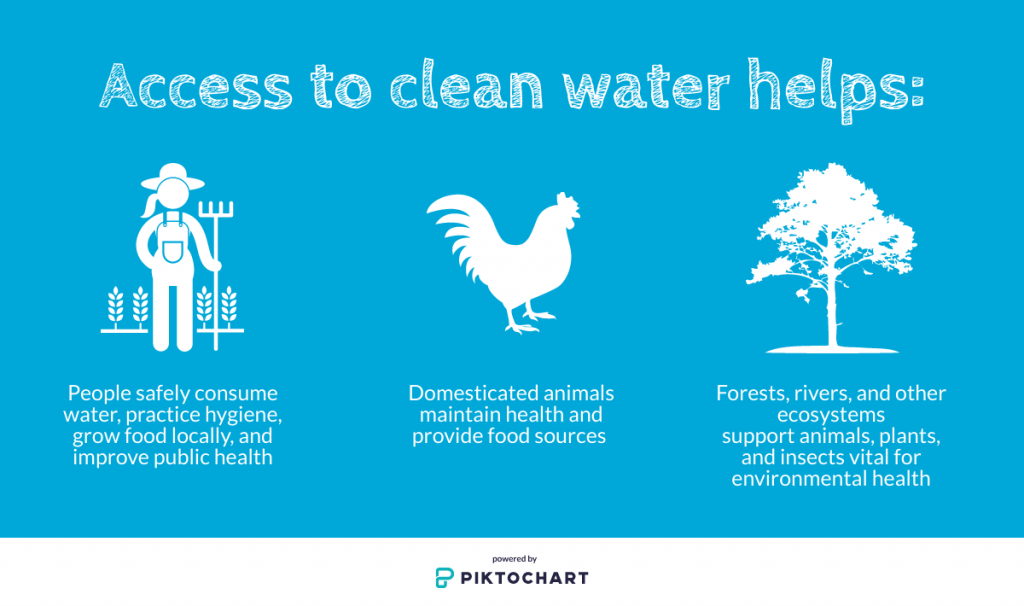 benefits of water quality